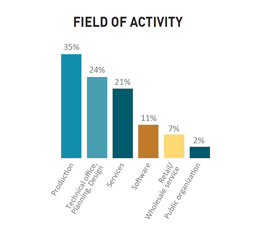 fields-of-activity
